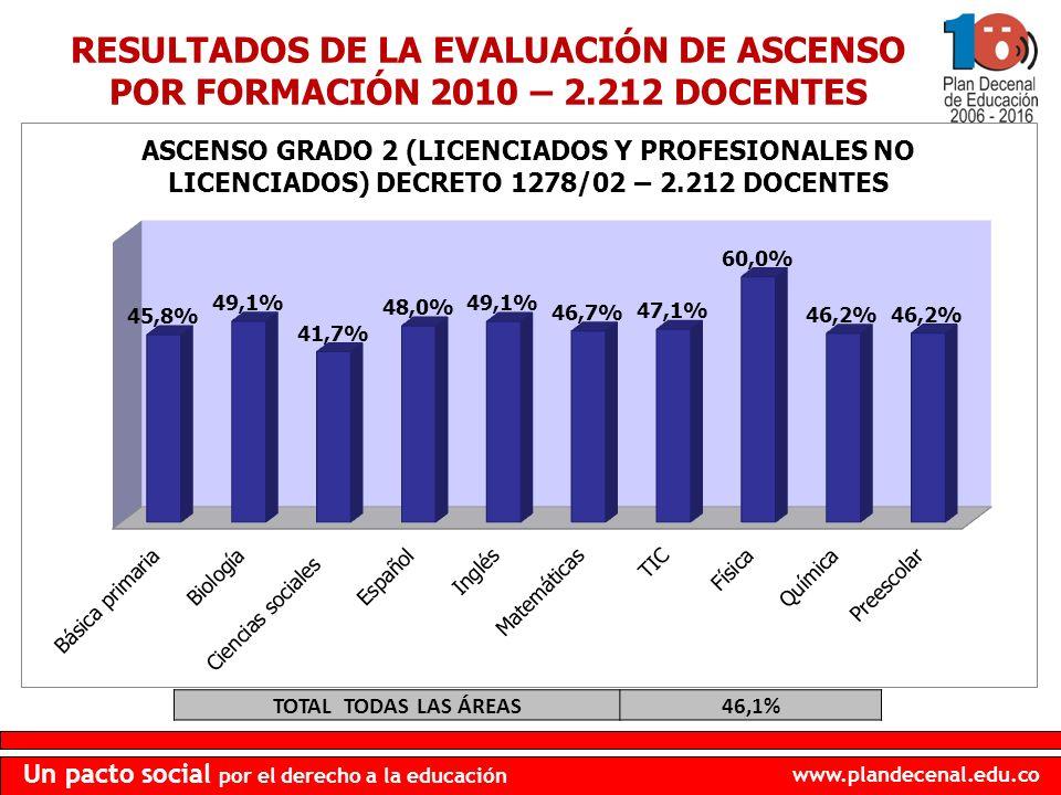 www.plandecenal.edu.co Un pacto social por el derecho a la educación TOTAL TODAS LAS ÁREAS46,1% RESULTADOS DE LA EVALUACIÓN DE ASCENSO POR FORMACIÓN 2