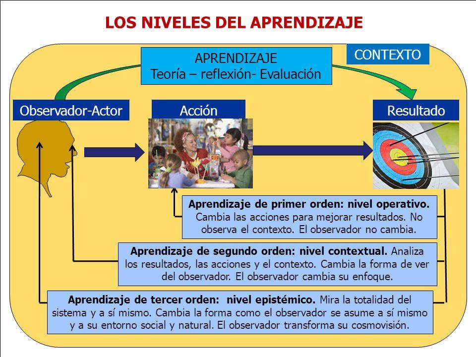 www.plandecenal.edu.co Un pacto social por el derecho a la educación LOS NIVELES DEL APRENDIZAJE Observador-ActorAcciónResultado APRENDIZAJE Teoría –