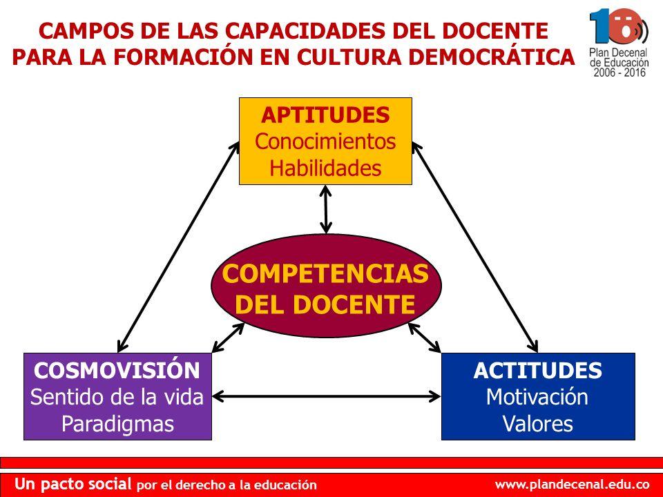 www.plandecenal.edu.co Un pacto social por el derecho a la educación CAMPOS DE LAS CAPACIDADES DEL DOCENTE PARA LA FORMACIÓN EN CULTURA DEMOCRÁTICA CO