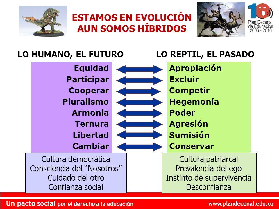 www.plandecenal.edu.co Un pacto social por el derecho a la educación Apropiación Excluir Competir Hegemonía Poder Agresión Sumisión Conservar Cultura