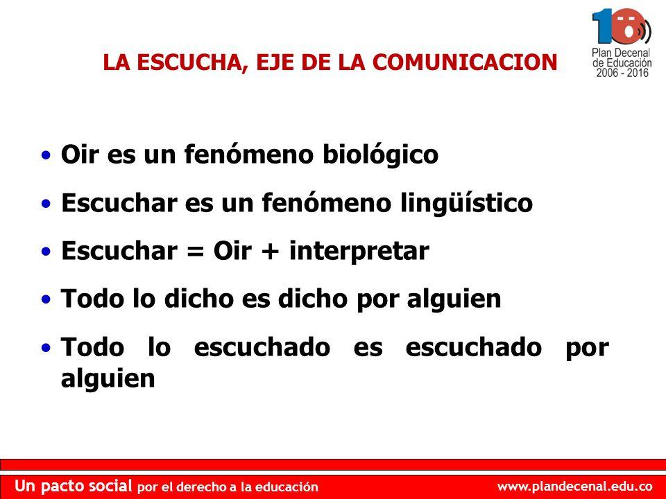 www.plandecenal.edu.co Un pacto social por el derecho a la educación LA ESCUCHA, EJE DE LA COMUNICACION Oir es un fenómeno biológico Escuchar es un fe