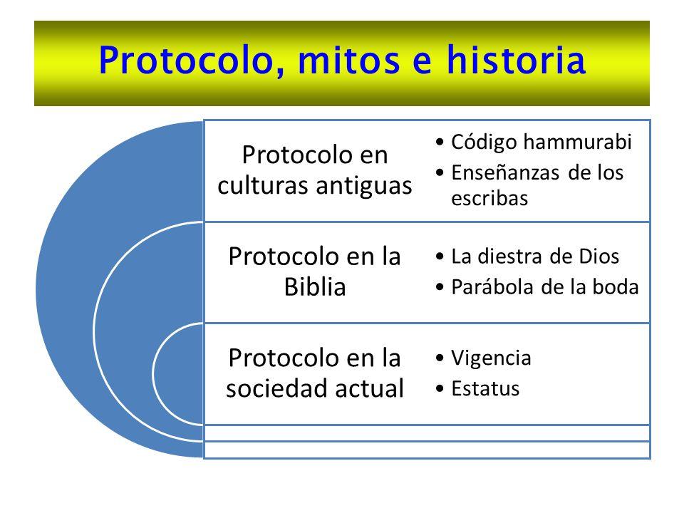 Protocolo, mitos e historia Protocolo en culturas antiguas Protocolo en la Biblia Protocolo en la sociedad actual Código hammurabi Enseñanzas de los e