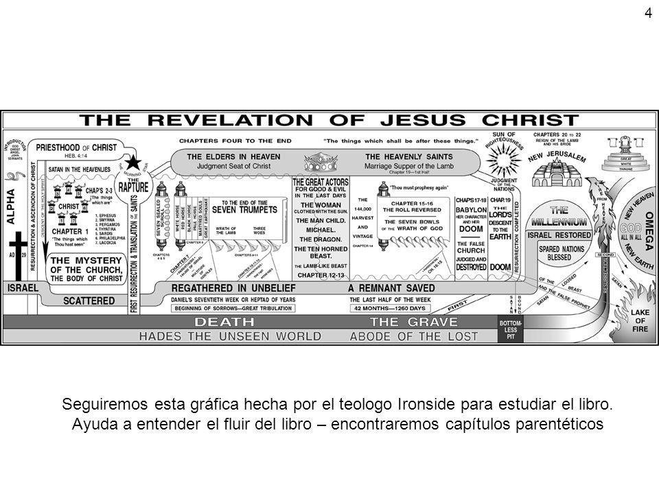 5 Capítulo 1 – Visión del Señor Glorificado La Revelación del Señor Jesús en Gloria y Poder – es el tema principal del Libro Verdades y doctrinas desarrolladas a través de la Biblia son resumidas en este libro de Apocalípsis Redención a través de la sangre del Señor Jesús Sacerdocio – acceso a Dios Padre la Trinidad v4 y 5 Segunda venida v7 (nuestra esperanza bendita (Tito 2:13)) Visión del Señor Jesús (en medio de su Iglesia) Detalles de esta visión son usados al comienzo de cada carta a las 7 Iglesias Simbolizan el carácter, ministerios, naturaleza del Señor Jesús Cartas a las 7 Iglesias el número 7 en las Escrituras significa completo – (y el 3 = perfecto) v19 División del Libro significado de las estrellas y lámparas v20 lo que has visto (al Señor Jesús glorificado) las cosas que son (la era de la Iglesia) lo que ocurrirá (tribulación, milenio, y eternidad) Deidad del Señor Jesus v8