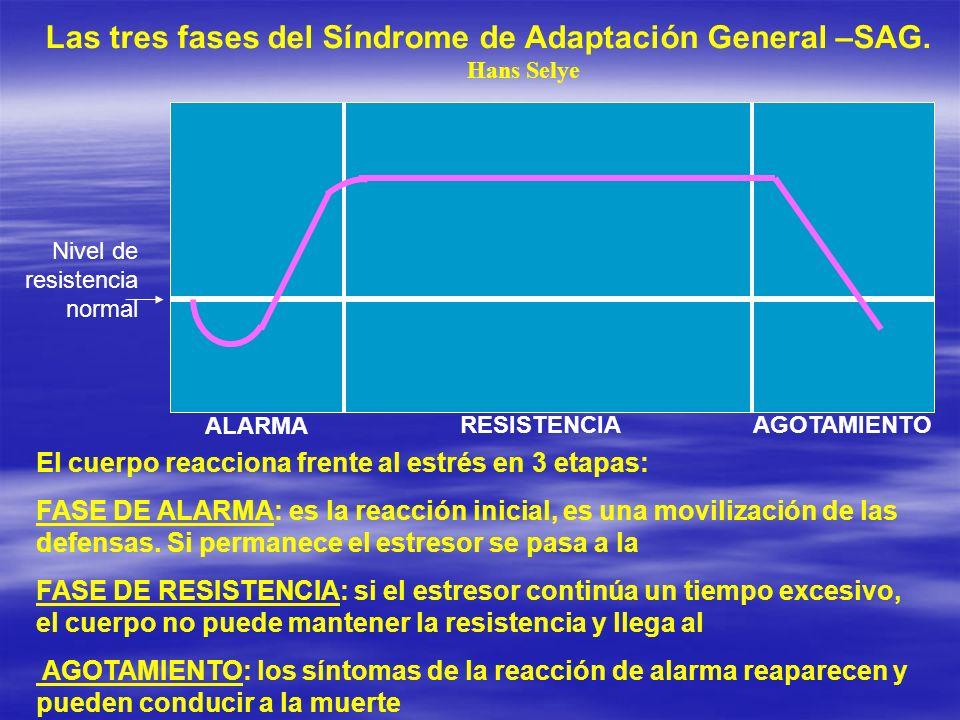 Nivel de resistencia normal ALARMA RESISTENCIAAGOTAMIENTO Las tres fases del Síndrome de Adaptación General –SAG.