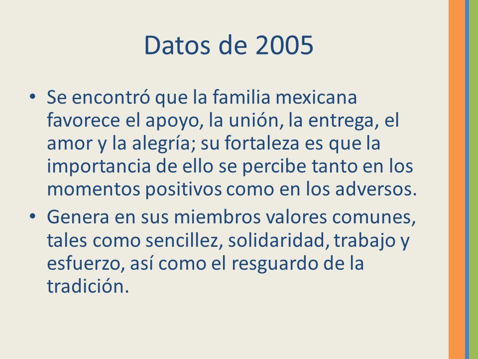 Datos de 2005 Se encontró que la familia mexicana favorece el apoyo, la unión, la entrega, el amor y la alegría; su fortaleza es que la importancia de