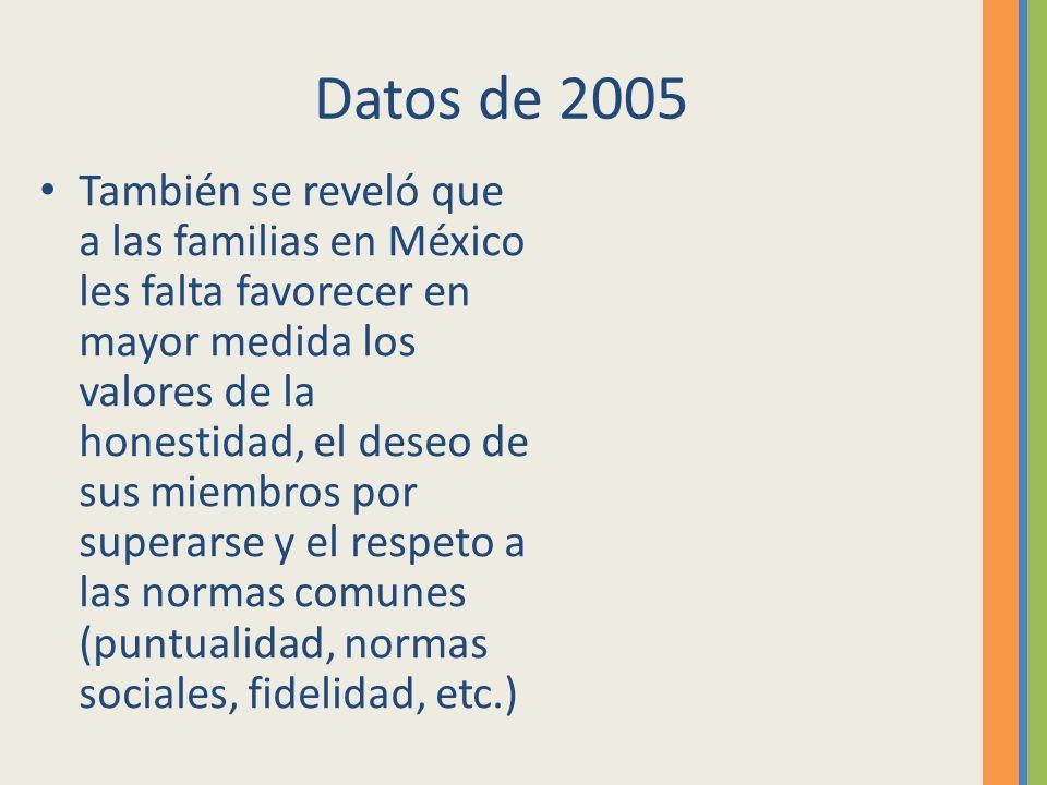 Datos de 2005 También se reveló que a las familias en México les falta favorecer en mayor medida los valores de la honestidad, el deseo de sus miembro
