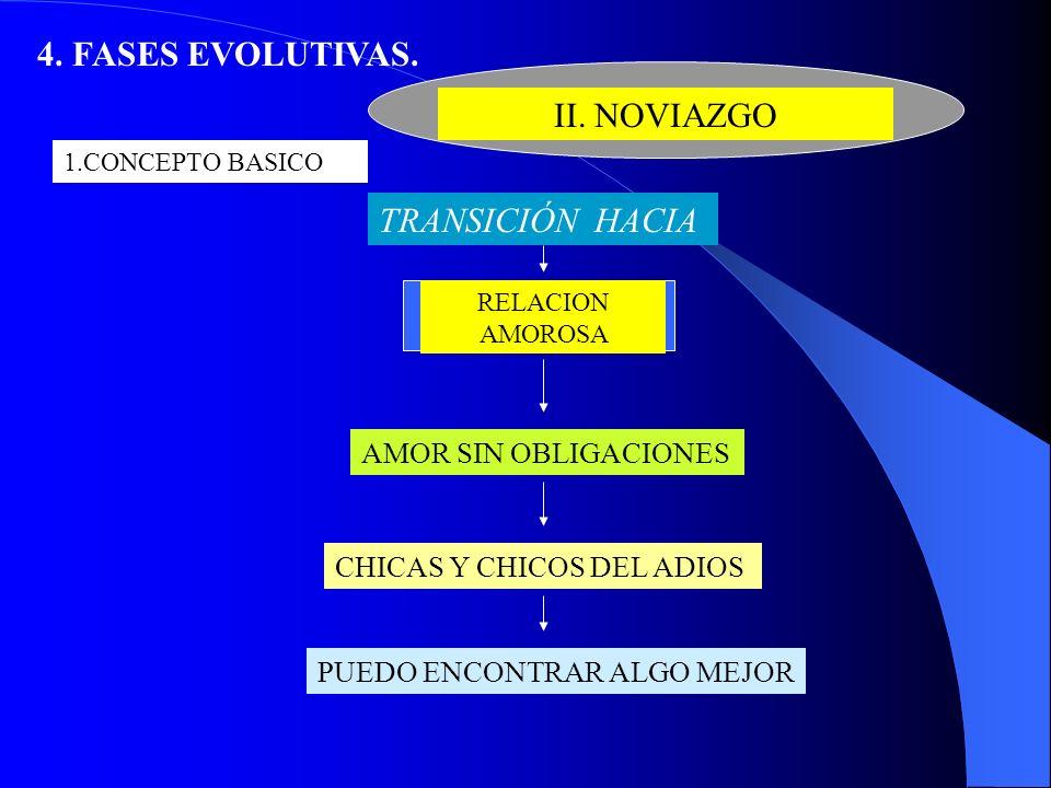 4. FASES EVOLUTIVAS. II. NOVIAZGO 1.CONCEPTO BASICO TRANSICIÓN HACIA