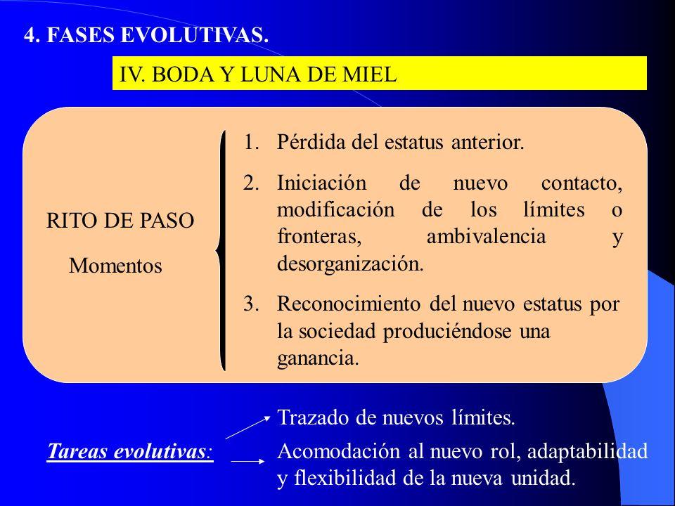 4.FASES EVOLUTIVAS. III. PANICO PRENUPCIAL: chicas y chicos del adios IV.