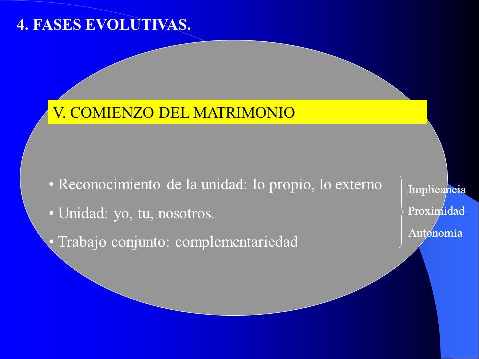 4.FASES EVOLUTIVAS. IV. BODA Y LUNA DE MIEL 1.Pérdida del estatus anterior.