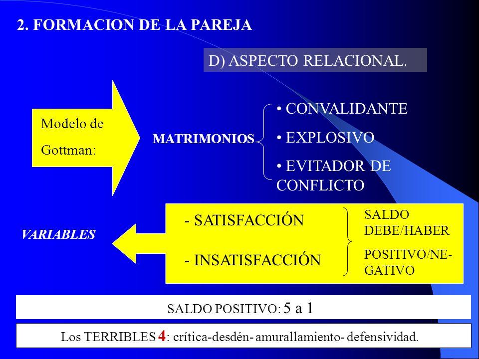 2.FORMACION DE LA PAREJA D) ASPECTO RELACIONAL. Modelo de J.