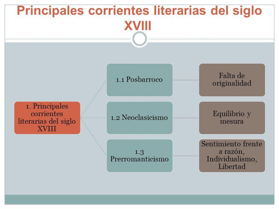 Principales corrientes literarias del siglo XVIII 1. Principales corrientes literarias del siglo XVIII 1.1 Posbarroco Falta de originalidad 1.2 Neocla