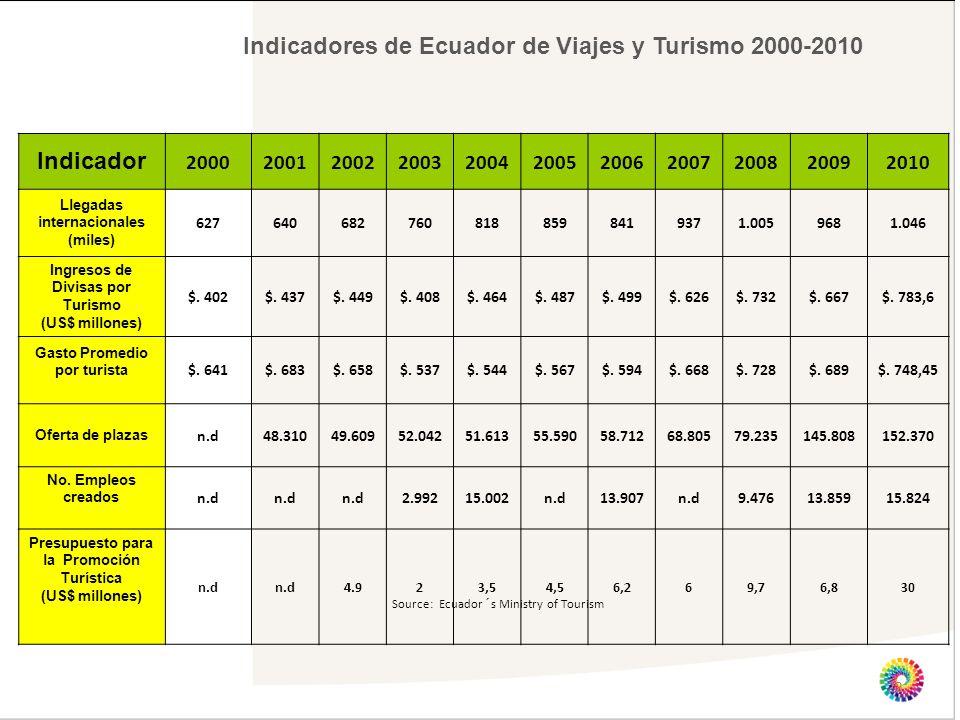 Indicadores de Ecuador de Viajes y Turismo 2000-2010 Source: Ecuador´s Ministry of Tourism Indicador 20002001200220032004200520062007200820092010 Lleg
