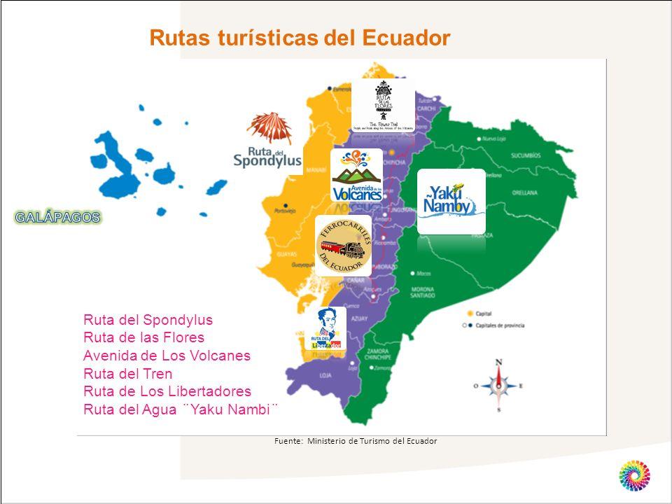 Rutas turísticas del Ecuador Fuente: Ministerio de Turismo del Ecuador Source: Ecuador´s Ministry of Transportation and Public Infrastructure. Ruta de