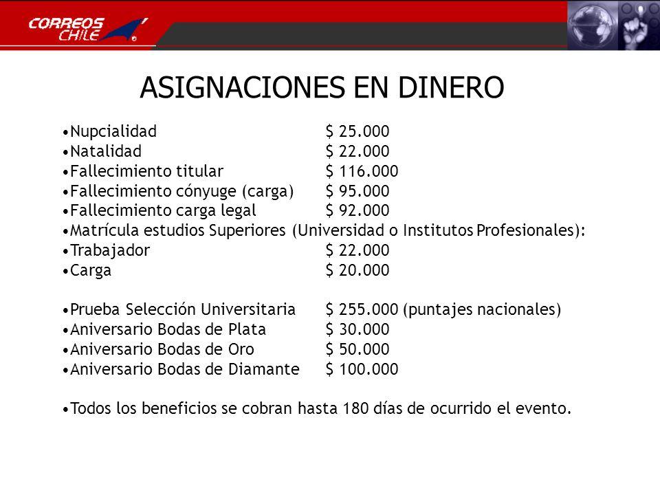 BECAS DE ESTUDIO Universidad (trabajador y carga legal)$ 310.000 a $ 33.000 Enseñanza Técnica (cargas legales)$ 280.000 a $ 33.000 Enseñanza media (3° y 4° carga legal)$ 140.000 a $ 33.000 Enseñanza Básica (7° y 8° carga legal) $ 100.000 a $ 18.000 Monto de la beca se asigna en función del la excelencia del desempeño académico obtenido en relación a la totalidad de los postulantes.
