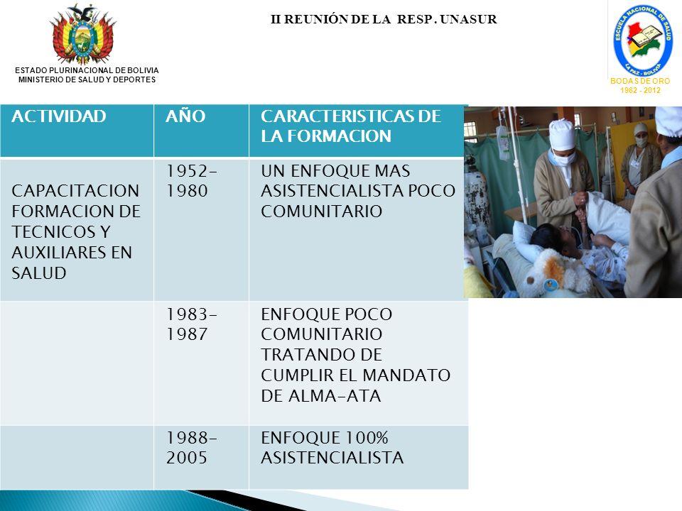 ESTADO PLURINACIONAL DE BOLIVIA MINISTERIO DE SALUD Y DEPORTES BODAS DE ORO 1962 - 2012 II REUNIÓN DE LA RESP. UNASUR ACTIVIDADAÑOCARACTERISTICAS DE L