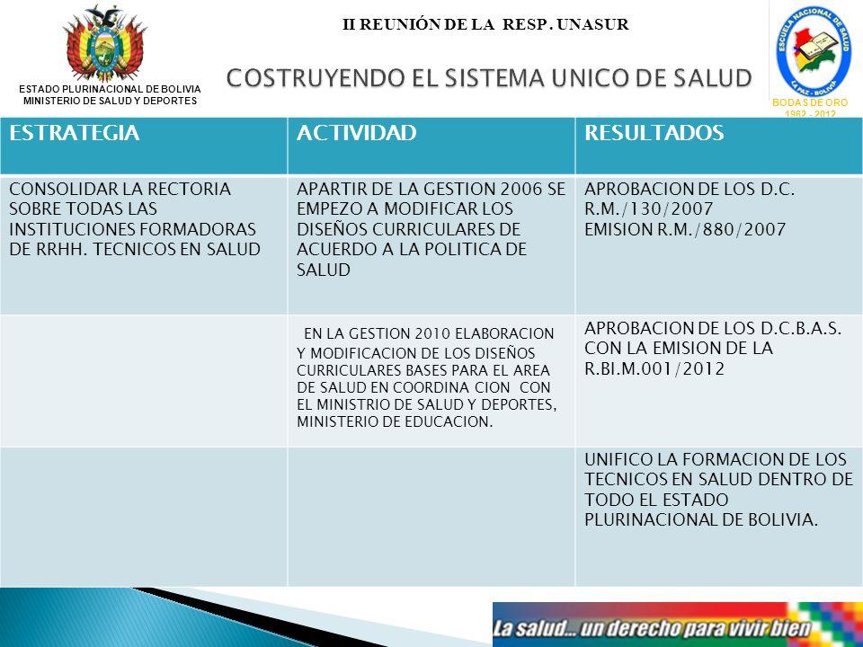 ESTADO PLURINACIONAL DE BOLIVIA MINISTERIO DE SALUD Y DEPORTES BODAS DE ORO 1962 - 2012 II REUNIÓN DE LA RESP. UNASUR ESTRATEGIAACTIVIDADRESULTADOS CO