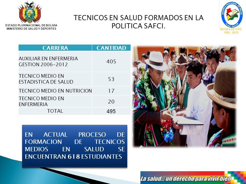 TECNICOS EN SALUD FORMADOS EN LA POLITICA SAFCI. ESTADO PLURINACIONAL DE BOLIVIA MINISTERIO DE SALUD Y DEPORTES BODAS DE ORO 1962 - 2012 CARRERACANTID