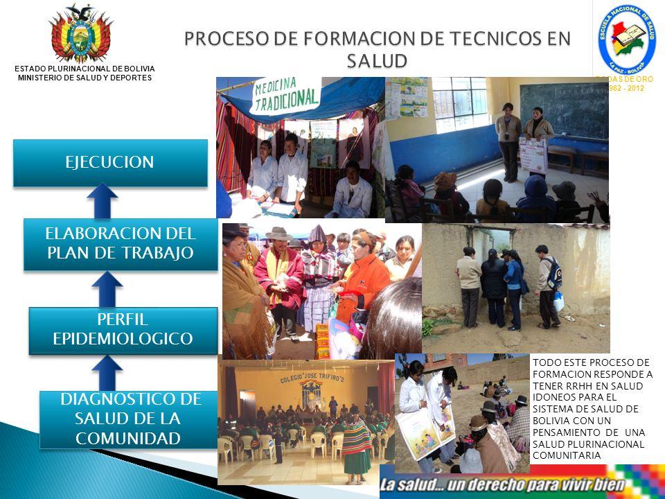 ESTADO PLURINACIONAL DE BOLIVIA MINISTERIO DE SALUD Y DEPORTES BODAS DE ORO 1962 - 2012 PERFIL EPIDEMIOLOGICO DIAGNOSTICO DE SALUD DE LA COMUNIDAD ELA