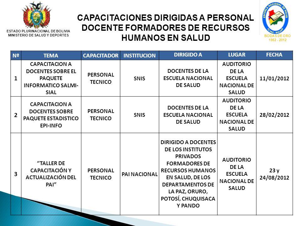 ESTADO PLURINACIONAL DE BOLIVIA MINISTERIO DE SALUD Y DEPORTES BODAS DE ORO 1962 - 2012 CAPACITACIONES DIRIGIDAS A PERSONAL DOCENTE FORMADORES DE RECU
