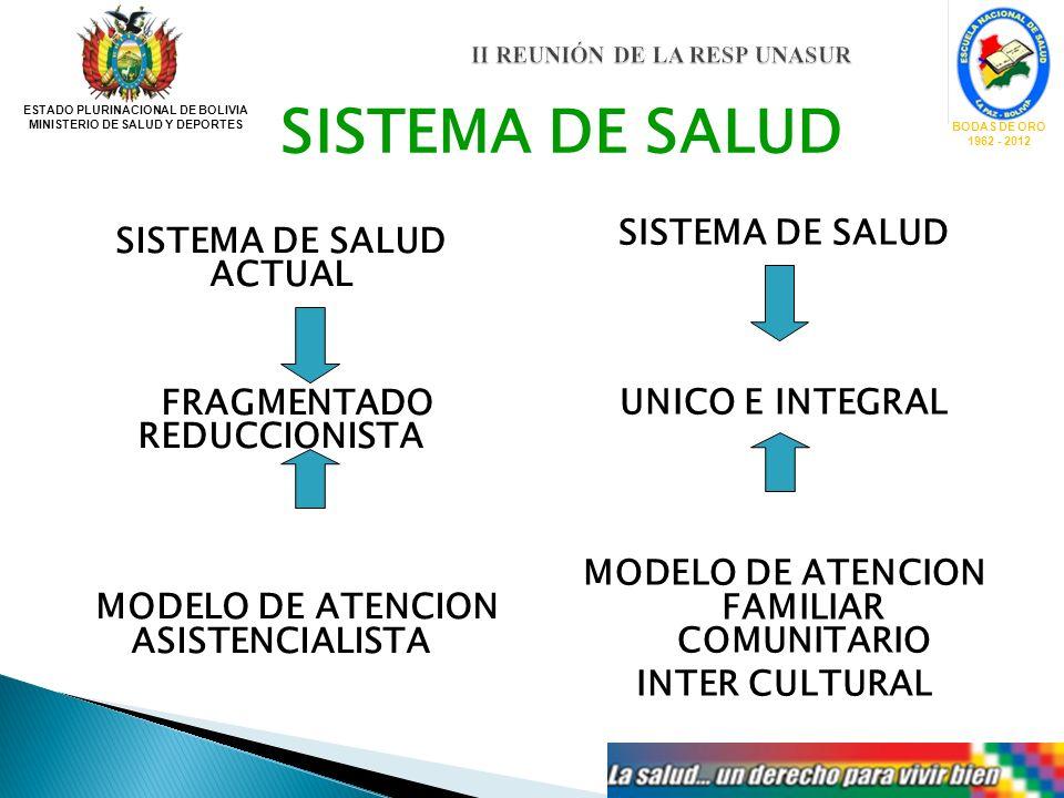 II REUNIÓN DE LA RESP UNASUR II REUNIÓN DE LA RESP UNASUR ESTADO PLURINACIONAL DE BOLIVIA MINISTERIO DE SALUD Y DEPORTES BODAS DE ORO 1962 - 2012 SIST