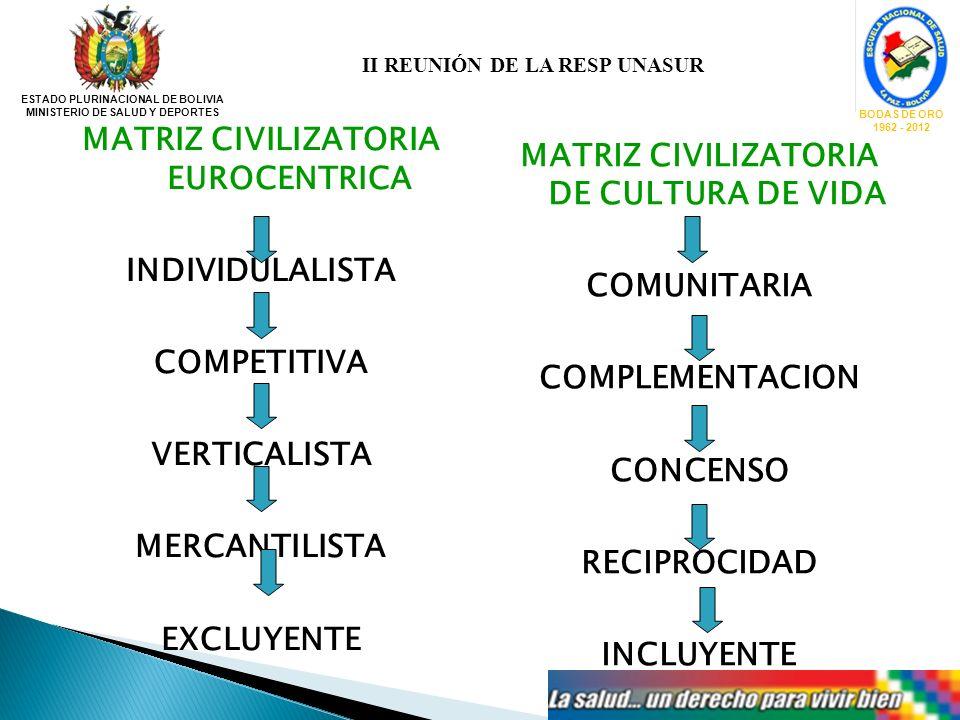 ESTADO PLURINACIONAL DE BOLIVIA MINISTERIO DE SALUD Y DEPORTES BODAS DE ORO 1962 - 2012 MATRIZ CIVILIZATORIA EUROCENTRICA INDIVIDULALISTA COMPETITIVA