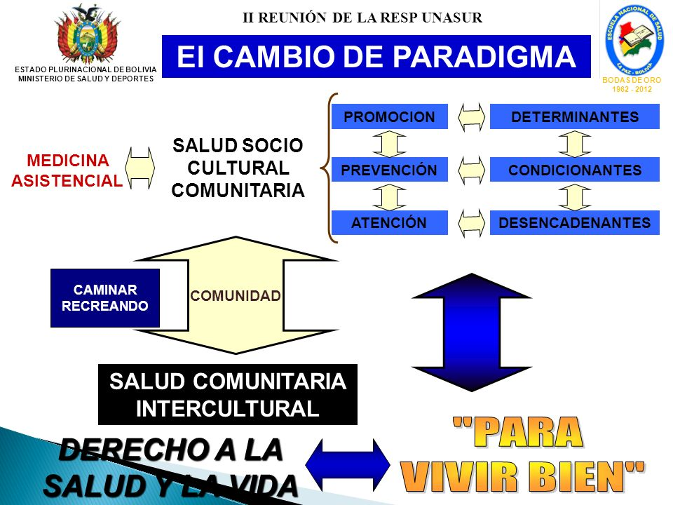 El CAMBIO DE PARADIGMA MEDICINA ASISTENCIAL SALUD SOCIO CULTURAL COMUNITARIA PROMOCION PREVENCIÓN ATENCIÓN DETERMINANTES CONDICIONANTES DESENCADENANTE