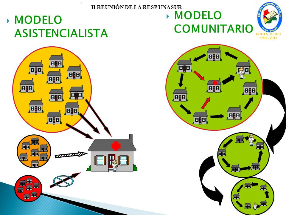 ESTADO PLURINACIONAL DE BOLIVIA MINISTERIO DE SALUD Y DEPORTES BODAS DE ORO 1962 - 2012 PERFIL EPIDEMIOLOGICO DIAGNOSTICO DE SALUD DE LA COMUNIDAD ELABORACION DEL PLAN DE TRABAJO EJECUCION TODO ESTE PROCESO DE FORMACION RESPONDE A TENER RRHH EN SALUD IDONEOS PARA EL SISTEMA DE SALUD DE BOLIVIA CON UN PENSAMIENTO DE UNA SALUD PLURINACIONAL COMUNITARIA