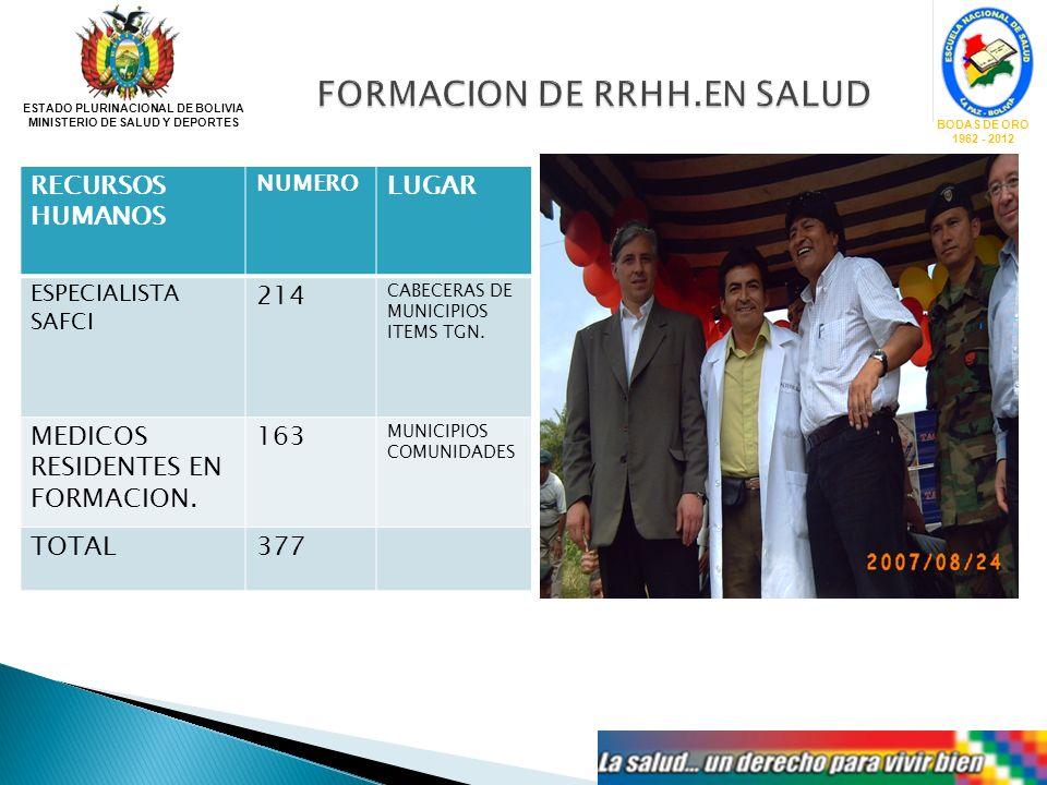 ESTADO PLURINACIONAL DE BOLIVIA MINISTERIO DE SALUD Y DEPORTES BODAS DE ORO 1962 - 2012 RECURSOS HUMANOS NUMERO LUGAR ESPECIALISTA SAFCI 214 CABECERAS