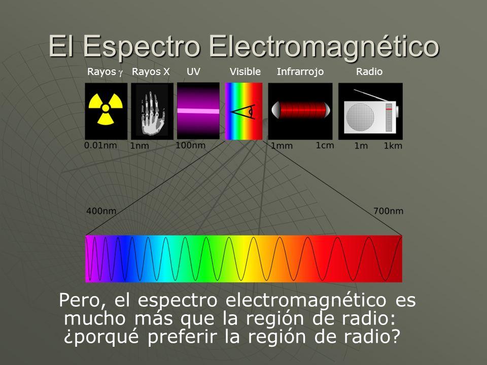 El Espectro Electromagnético Pero, el espectro electromagnético es mucho más que la región de radio: ¿porqué preferir la región de radio? Rayos Rayos