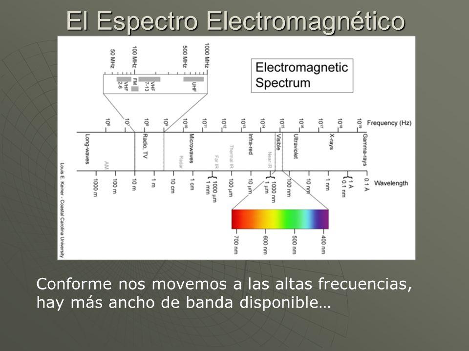 El Espectro Electromagnético Conforme nos movemos a las altas frecuencias, hay más ancho de banda disponible…