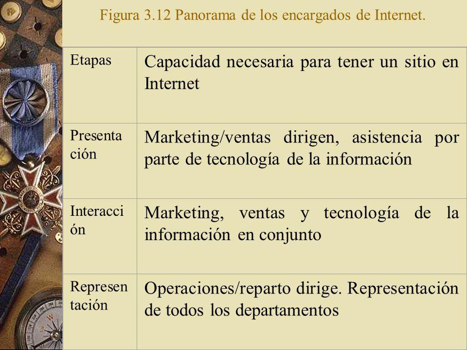 Los sitios de Internet son complejos y requieren una gran contribución de disciplinas tan diversas como marketing, ventas, tecnología de la informació