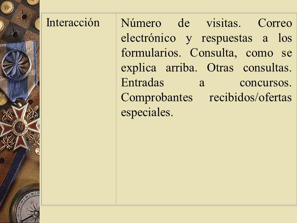 EtapasFactores de medición Presentación El número de visitas, si se consideran estimaciones inferiores al número real.