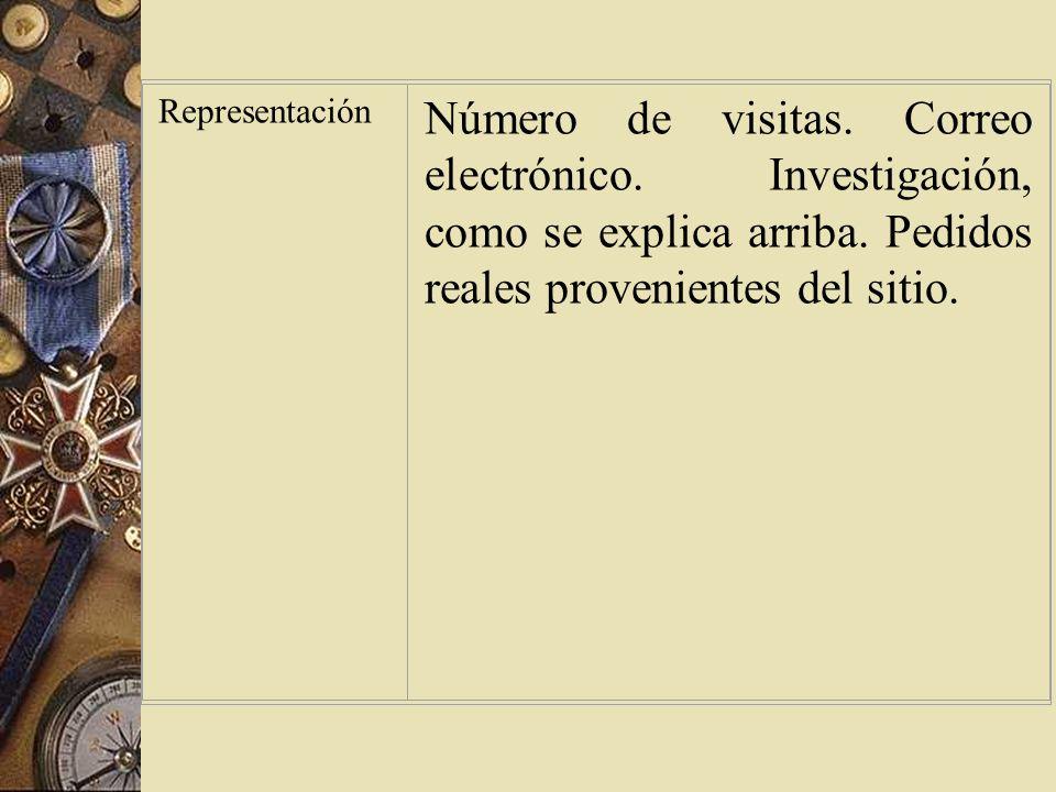 Interacción Número de visitas.Correo electrónico y respuestas a los formularios.