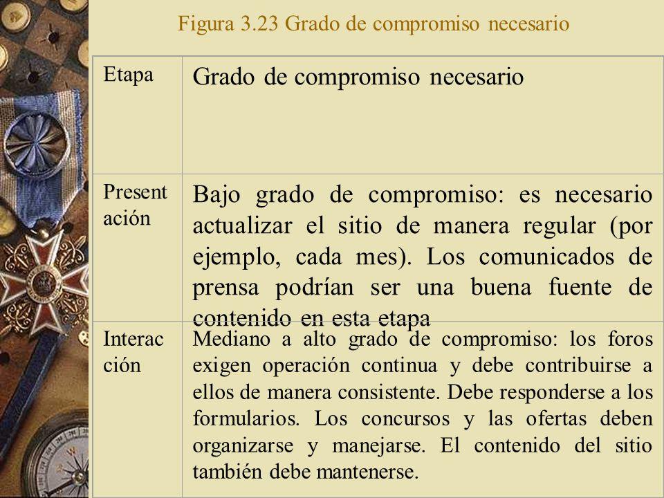 La figura 3.23 debería comenzar a dar una idea de las áreas del sitio que demandarán un compromiso financiero y de recursos humanos a largo plazo. El