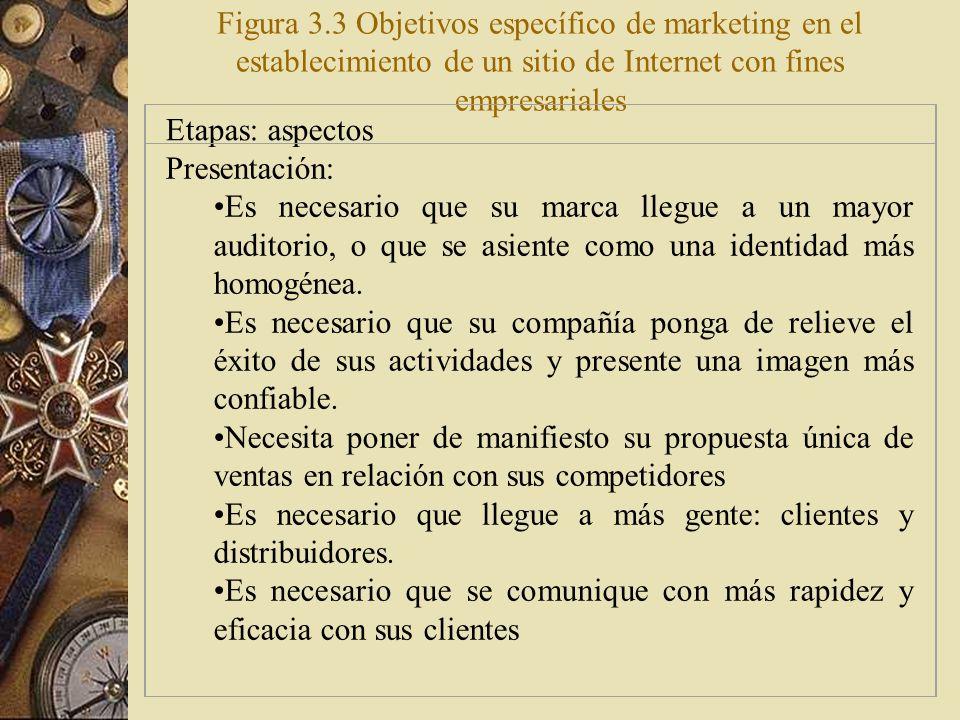 Evaluación de sus objetivos de marketing La figura 3.3 evalúa los beneficios de marketing de cada etapa del proyecto de Internet. El modelo puede usar