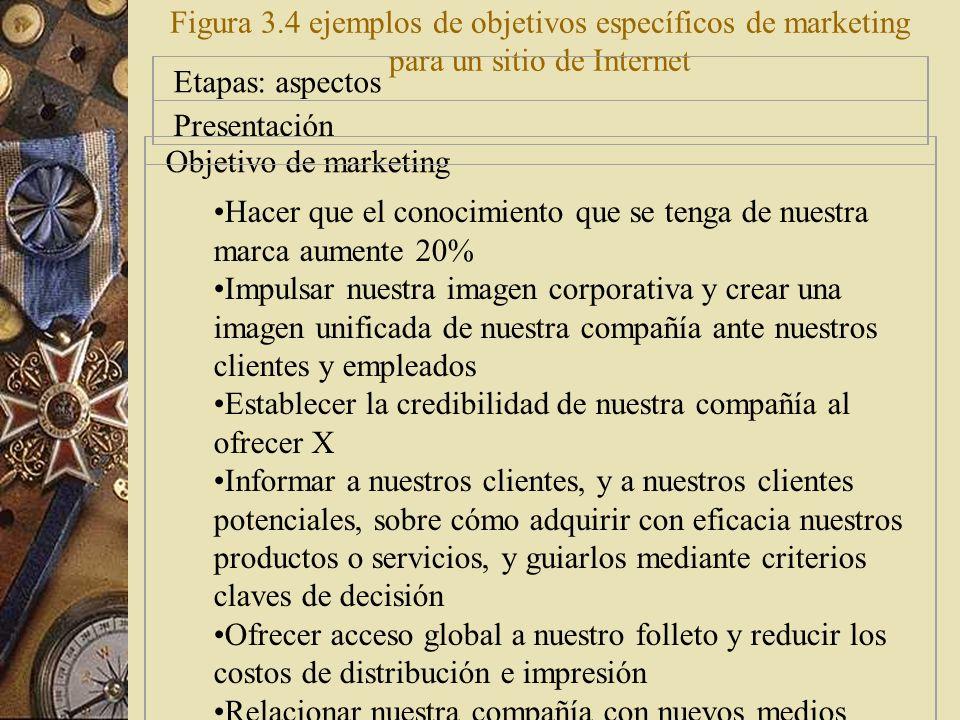 Representación: Proceso de ventas y transacciones completo, desde la solicitud hasta el pedido Objetivos de marketing: 90-100% de la venta se realiza