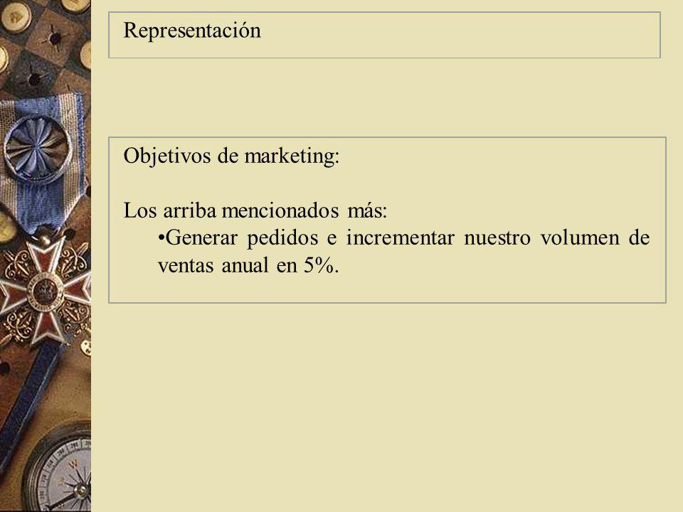 Interacción Objetivos de marketing: Los arriba mencionadas, más: Generar solicitudes clasificadas de 5% de la generación de proyectos de venta Mejorar