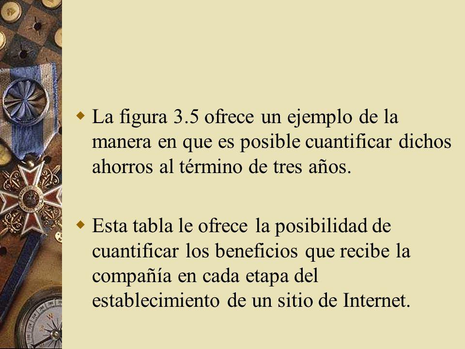 Análisis costo-beneficio del establecimiento de un sitio de Internet Cuando se trata de medios impresos es relativamente fácil determinar el número de