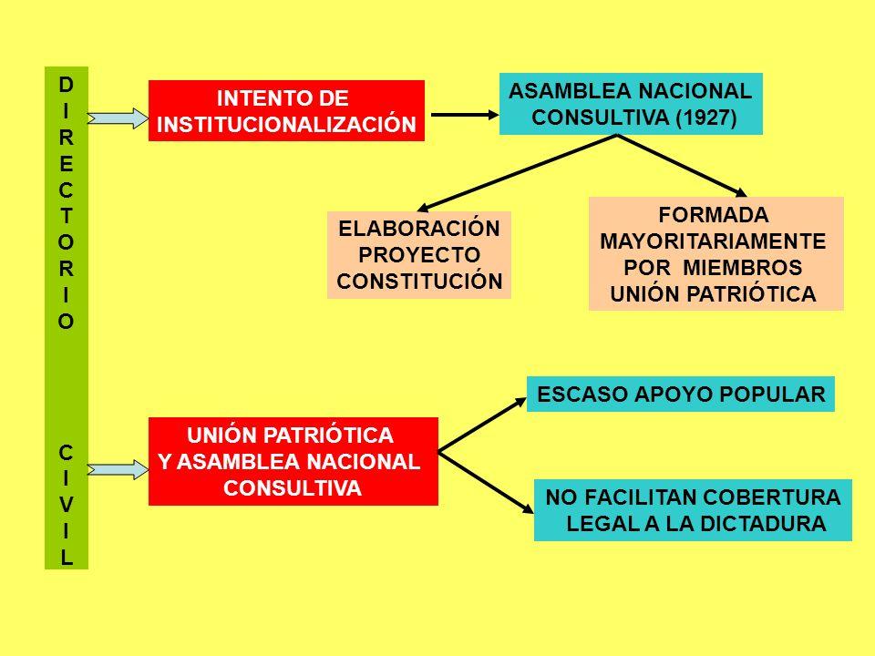 D I R E C T O R I O C I V I L INTENTO DE INSTITUCIONALIZACIÓN ASAMBLEA NACIONAL CONSULTIVA (1927) ELABORACIÓN PROYECTO CONSTITUCIÓN FORMADA MAYORITARI