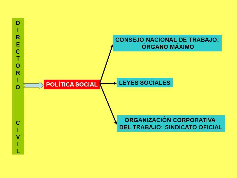 D I R E C T O R I O C I V I L POLÍTICA SOCIAL CONSEJO NACIONAL DE TRABAJO: ÓRGANO MÁXIMO LEYES SOCIALES ORGANIZACIÓN CORPORATIVA DEL TRABAJO: SINDICAT