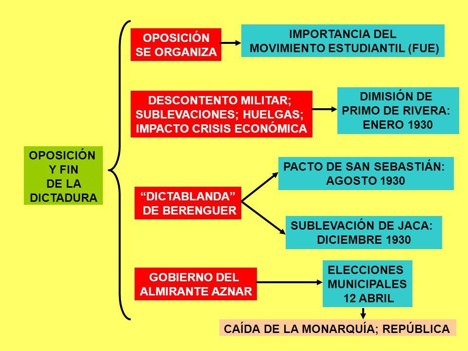OPOSICIÓN Y FIN DE LA DICTADURA OPOSICIÓN SE ORGANIZA IMPORTANCIA DEL MOVIMIENTO ESTUDIANTIL (FUE) DESCONTENTO MILITAR; SUBLEVACIONES; HUELGAS; IMPACT