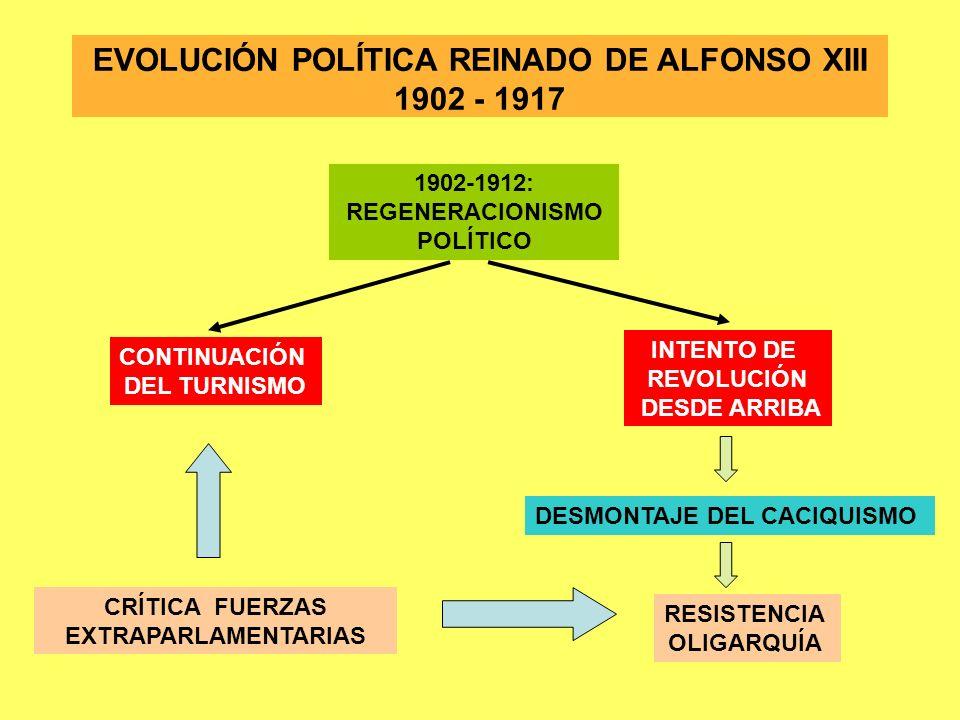EVOLUCIÓN POLÍTICA REINADO DE ALFONSO XIII 1902 - 1917 1902-1912: REGENERACIONISMO POLÍTICO CONTINUACIÓN DEL TURNISMO INTENTO DE REVOLUCIÓN DESDE ARRI