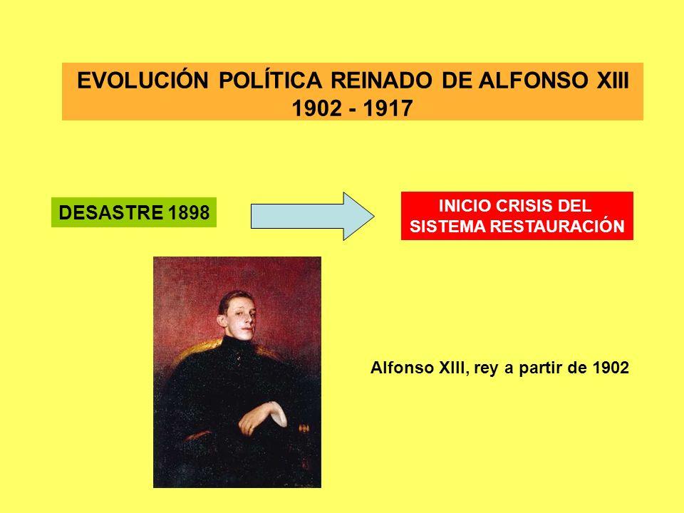 EVOLUCIÓN POLÍTICA REINADO DE ALFONSO XIII 1902 - 1917 1902-1912: REGENERACIONISMO POLÍTICO CONTINUACIÓN DEL TURNISMO INTENTO DE REVOLUCIÓN DESDE ARRIBA DESMONTAJE DEL CACIQUISMO CRÍTICA FUERZAS EXTRAPARLAMENTARIAS RESISTENCIA OLIGARQUÍA