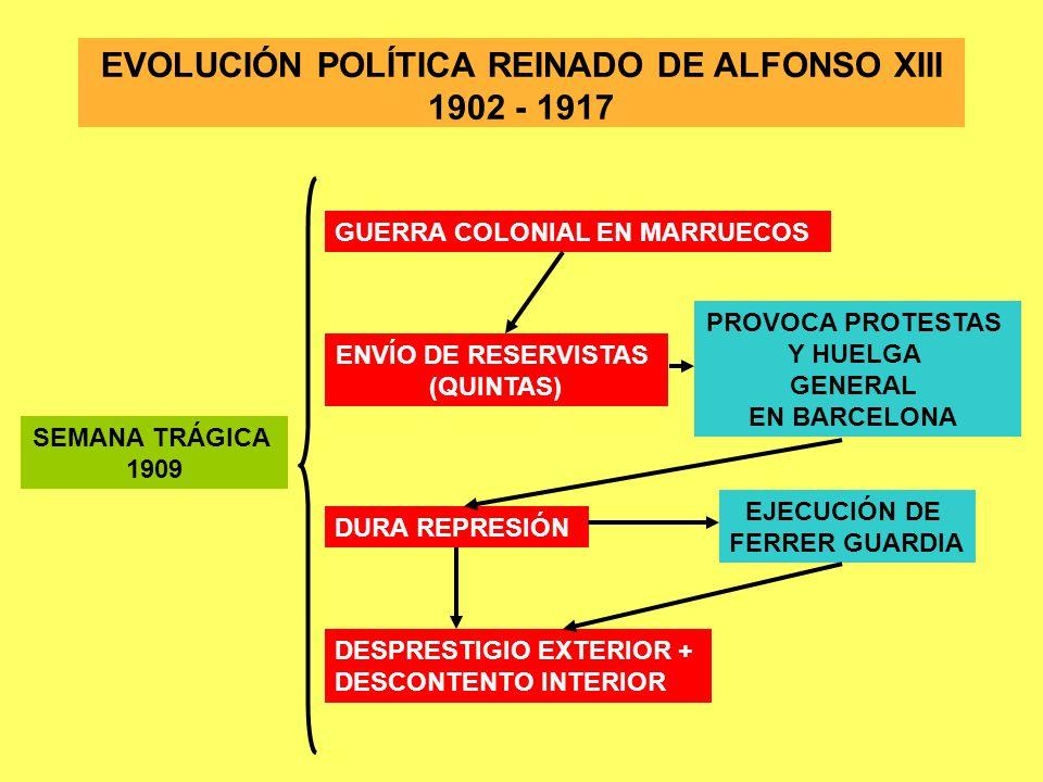 EVOLUCIÓN POLÍTICA REINADO DE ALFONSO XIII 1902 - 1917 SEMANA TRÁGICA 1909 GUERRA COLONIAL EN MARRUECOS ENVÍO DE RESERVISTAS (QUINTAS) PROVOCA PROTEST