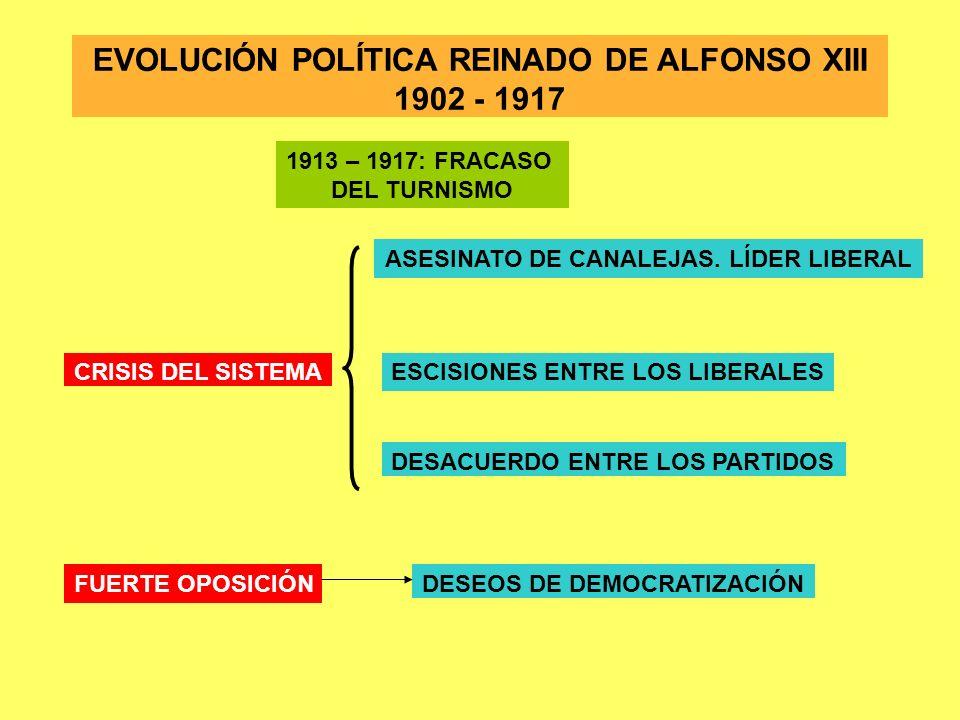 1913 – 1917: FRACASO DEL TURNISMO CRISIS DEL SISTEMA ASESINATO DE CANALEJAS. LÍDER LIBERAL ESCISIONES ENTRE LOS LIBERALES DESACUERDO ENTRE LOS PARTIDO