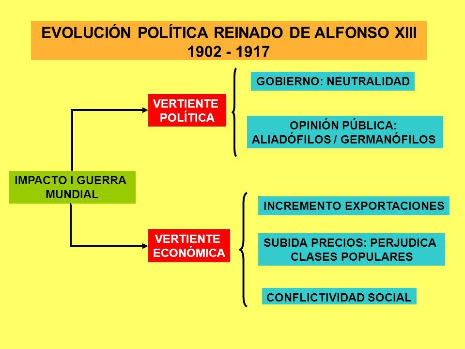 IMPACTO I GUERRA MUNDIAL VERTIENTE POLÍTICA GOBIERNO: NEUTRALIDAD OPINIÓN PÚBLICA: ALIADÓFILOS / GERMANÓFILOS VERTIENTE ECONÓMICA INCREMENTO EXPORTACI
