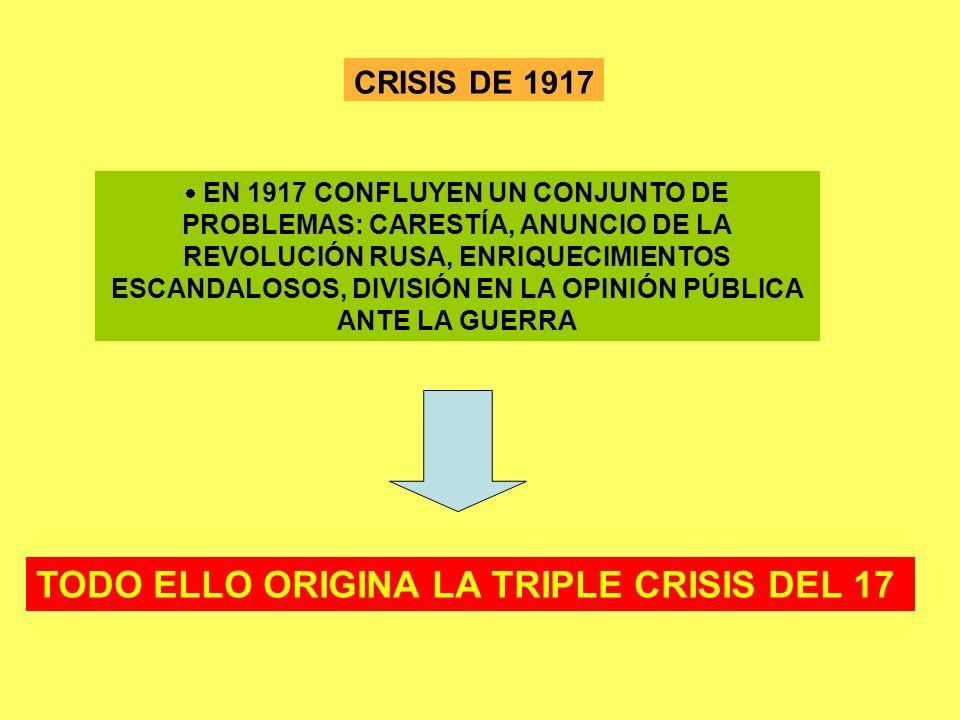 CRISIS DE 1917 EN 1917 CONFLUYEN UN CONJUNTO DE PROBLEMAS: CARESTÍA, ANUNCIO DE LA REVOLUCIÓN RUSA, ENRIQUECIMIENTOS ESCANDALOSOS, DIVISIÓN EN LA OPIN