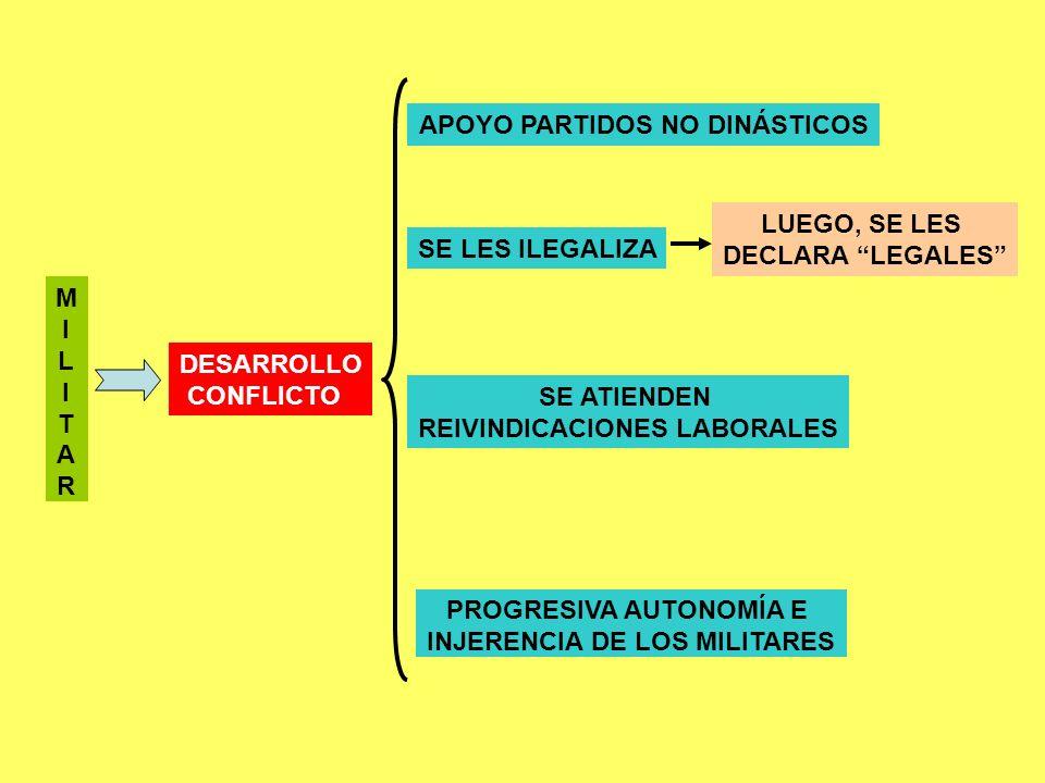 MILITARMILITAR DESARROLLO CONFLICTO APOYO PARTIDOS NO DINÁSTICOS SE LES ILEGALIZA LUEGO, SE LES DECLARA LEGALES SE ATIENDEN REIVINDICACIONES LABORALES