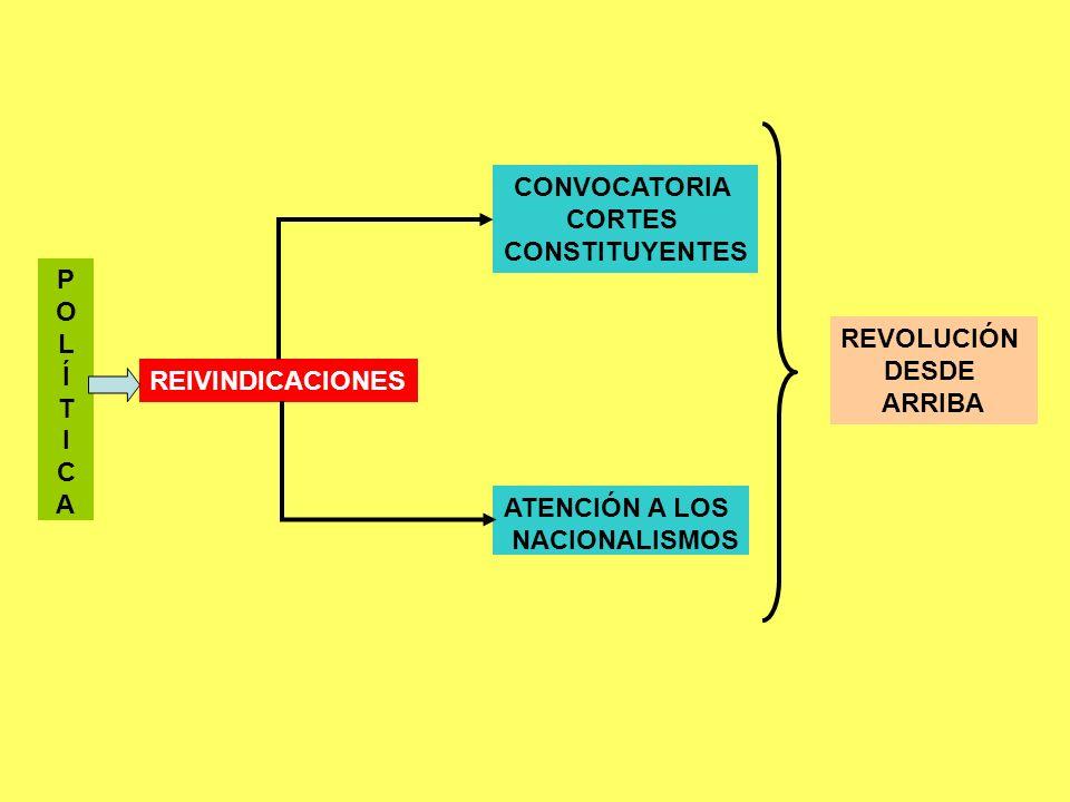 P O L Í T I C A REIVINDICACIONES CONVOCATORIA CORTES CONSTITUYENTES ATENCIÓN A LOS NACIONALISMOS REVOLUCIÓN DESDE ARRIBA
