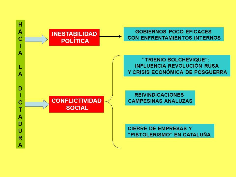 HACIALADICTADURAHACIALADICTADURA INESTABILIDAD POLÍTICA GOBIERNOS POCO EFICACES CON ENFRENTAMIENTOS INTERNOS CONFLICTIVIDAD SOCIAL TRIENIO BOLCHEVIQUE